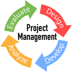 Project Mgmt Cycle